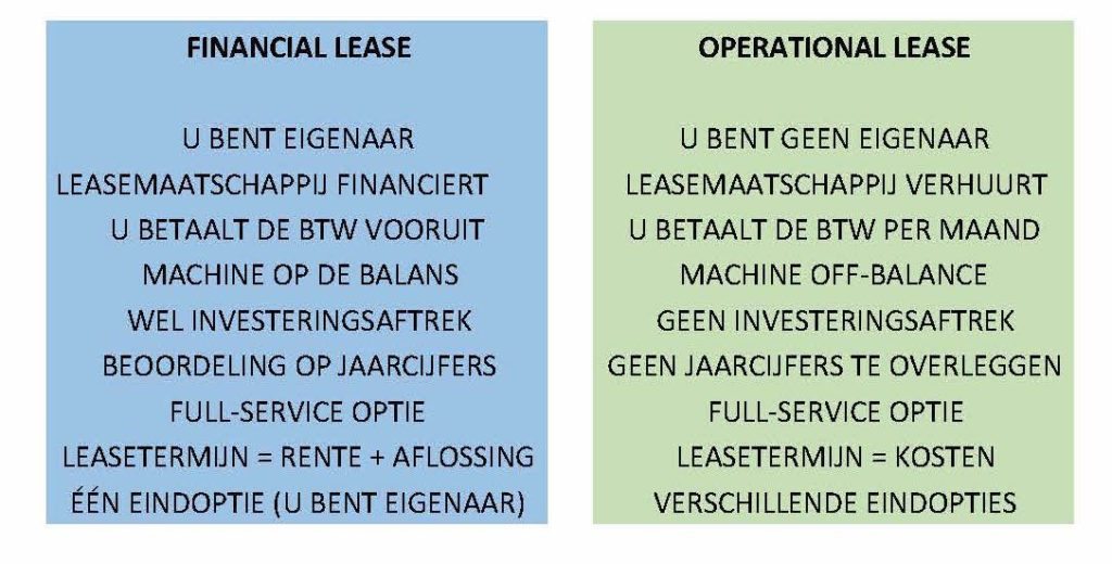 verschillen operational en financial lease